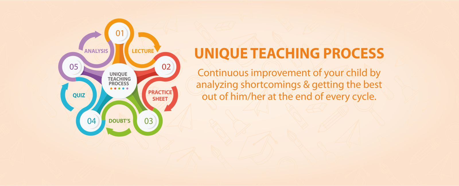unique teaching process
